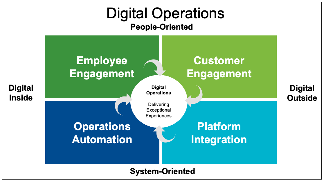 Digital Operations - Mapping out the core components